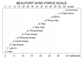 Beaufort wind scale.png