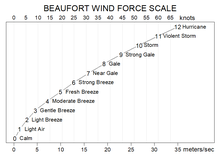 Data Graphic Showing Beaufort Wind Force Scale In Units Knots And Meters Second