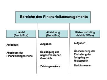 Abwicklung Finanzmanagement Wikipedia