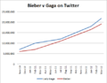 Bieber vs Gaga twitter follower count.png