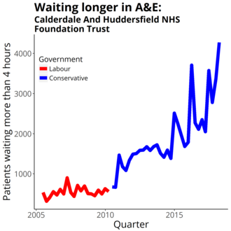 Calderdale and Huddersfield NHS Foundation Trust - Four-hour target in the emergency department quarterly figures from NHS England Data from https://www.england.nhs.uk/statistics/statistical-work-areas/ae-waiting-times-and-activity/