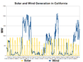California Solar and Wind Generation-2012-11.png