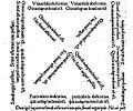 Carré dialectique tiré de Martianus Capella . Édition de 1532 à Bâle. Sur Google Books.jpg
