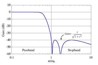 Chebyshev filter - Image: Chebyshev II response
