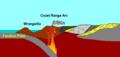 Coast Range Arc tectonics.png
