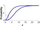 p-box with dotted lines showing probability interval associated with an x-value
