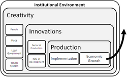 Creative Economics The system of economic growth in developed regions.PNG