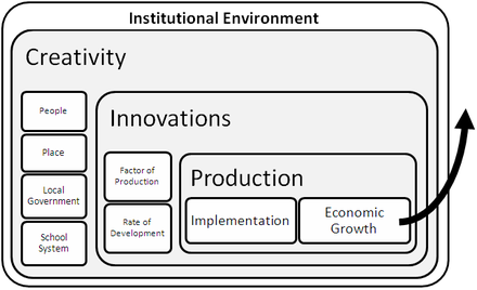 Creative Economics The system of economic growth in developed regions
