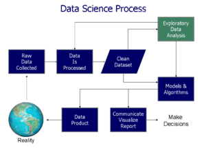 "Data analysis - Data science process flowchart from ""Doing Data Science"", Cathy O'Neil and Rachel Schutt, 2013"