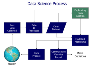 Exploratory data analysis - Data science process flowchart
