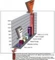 Diagrama de saturación de oxígeno según la fuente de tratamiento.png