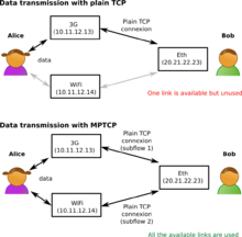 Multipath TCP - Wikipedia