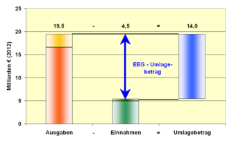 La imagen tiene un atributo ALT vacío; su nombre de archivo es 330px-EEG_Umlagemechanismus.png