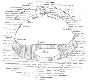Ancient Hebrew Flat Earth Map.Firmament Wikipedia