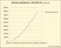 Ebola Geimpfte englisch.png