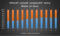 Effectif Cumulé comparatif entre Malte et Gozo.png