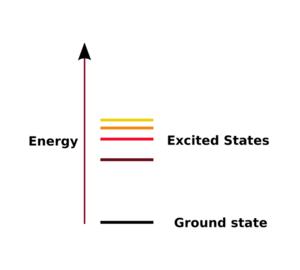 Estado fundamental (física)