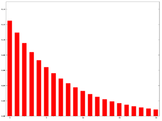 Moving average - EMA weights N = 15