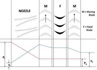 Compounding of steam turbines wikipedia velocity compounding of impulse turbineedit ccuart Images
