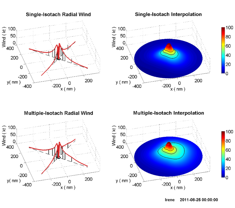 Irene's radial wind profiles (left) and interpolated spatial wind field (right)