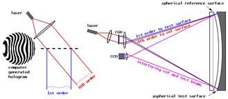 Fizeau interferometer - Figure 2. Optical testing with a Fizeau interferometer and a computer generated hologram