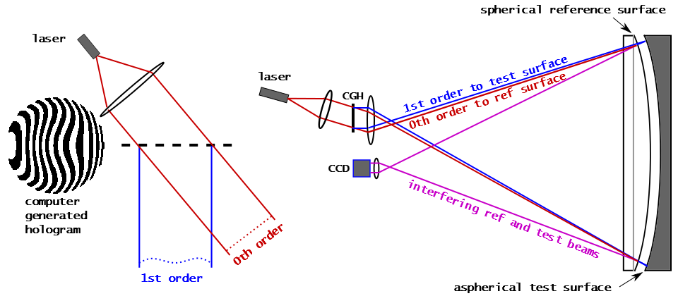 Fizeau optical testing with computer generated hologram.png