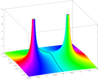 Taylor's theorem - Image: Function with two poles