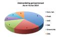 Gemeente Aa en Hunze verkiezingen 2014.png