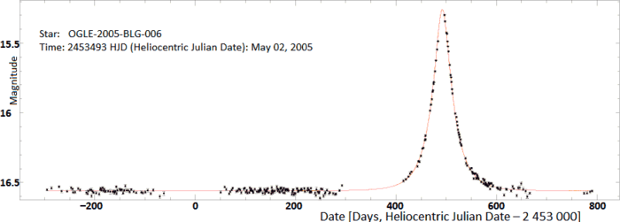 Typical light curve of gravitational microlensing event (OGLE-2005-BLG-006) with its model fitted (red)