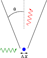 Heisenberg's gamma-ray microscope for locating an electron (shown in blue). The incoming gamma ray (shown in green) is scattered by the electron up into the microscope's aperture angle θ. The scattered gamma-ray is shown in red. Classical optics shows that the electron position can be resolved only up to an uncertainty Δx that depends on θ and the wavelength λ of the incoming light.