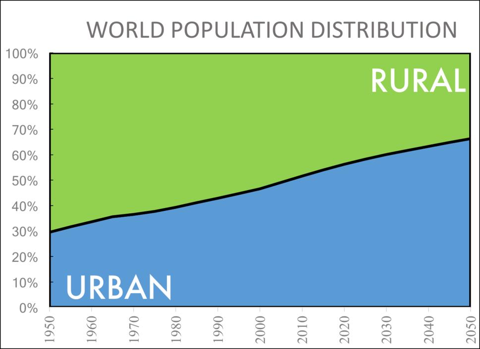 Historical global urban - rural population trends