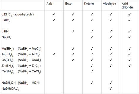 Table of possible reactions between carbonyl groups and reducing agents