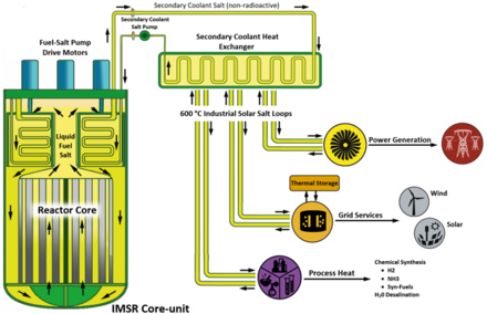 Integral Molten Salt Reactor - WikiVisually