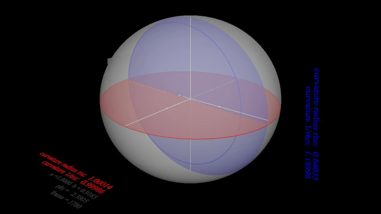 File:Illustration of principal curvatures on an oblate spheroid