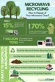 Infographic on Recycling the Microwave.png
