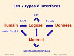 Interface Wikipedia
