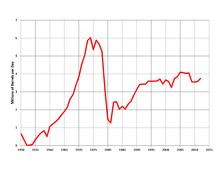 Petroleum industry in Iran - Wikipedia