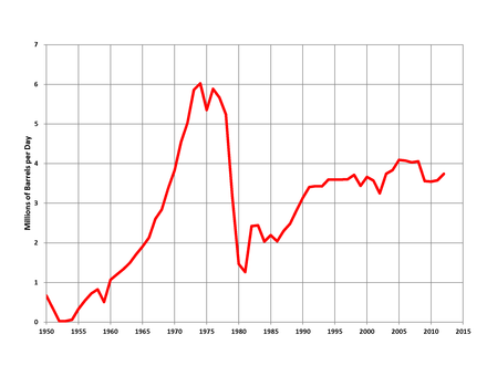Oil production in Iran (1950-2012) Iran Oil Production.png