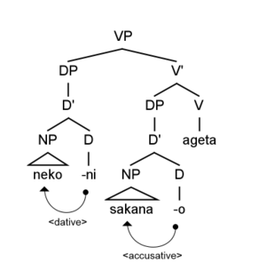 Case role - Example of transliterated Japanese morphologically overt case assignment. The dative particle '-ni' assigns a recipient case role to the NP 'neko', and the accusative particle '-o' assigns a theme case role to the NP 'sakana'.