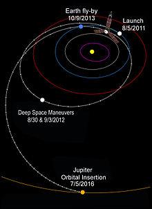 Juno (sonda spaziale)