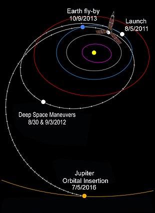 Juno Sonda Spaziale Wikipedia