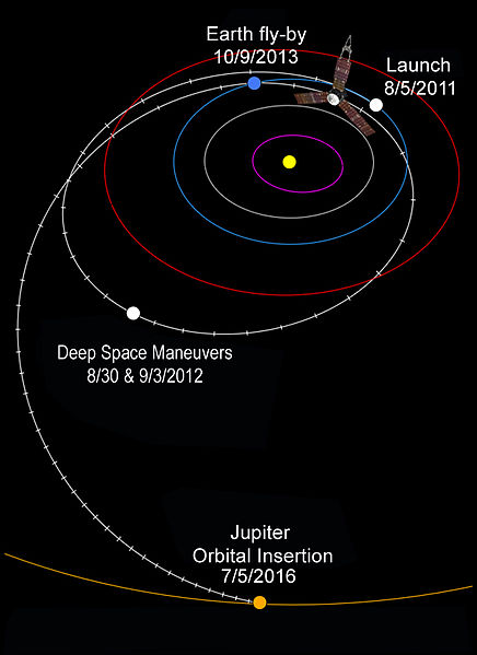 File:Juno's interplanetary trajectory.jpg