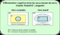 Langacker Noun Subclasses.png