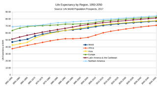 Life expectancy measure of average lifespan in a given population