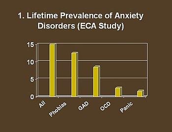 The Epidemiological Catchment Area Study - (ECA 5sites ...
