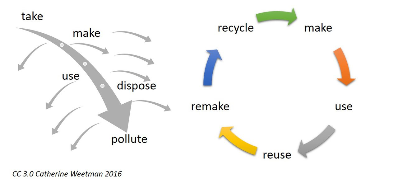 The regenerative approach of circular economy is in contrast to the traditional linear economy, which has a