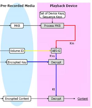 Media Key Block - AACS decryption process
