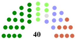 Mid-Ulster District Council Composition.png