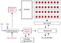 Modifications du contrôleur mémoire liées aux accès en rafale.png