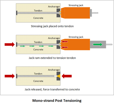 Mono-strand post-tensioning process.png